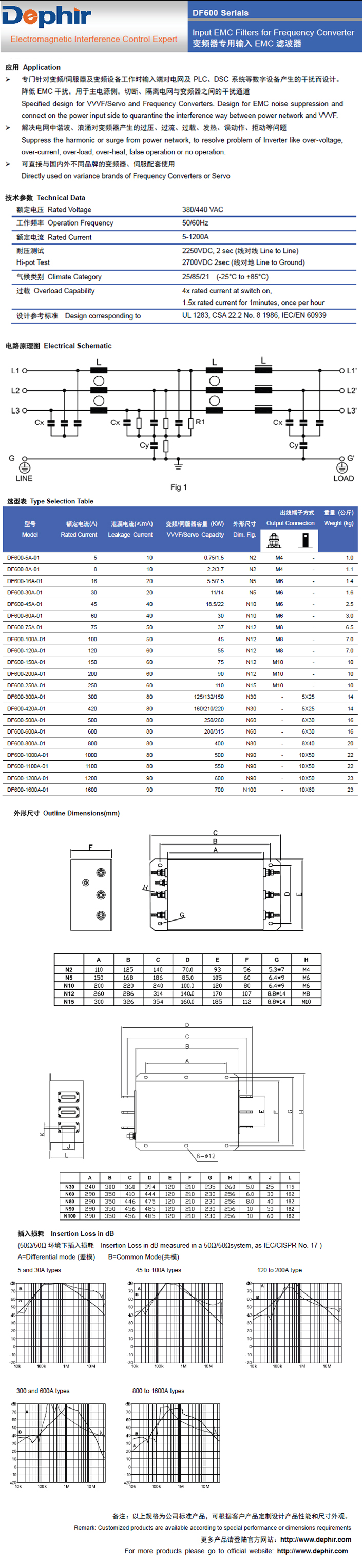 Input EMC Filters for Frequency Converter
